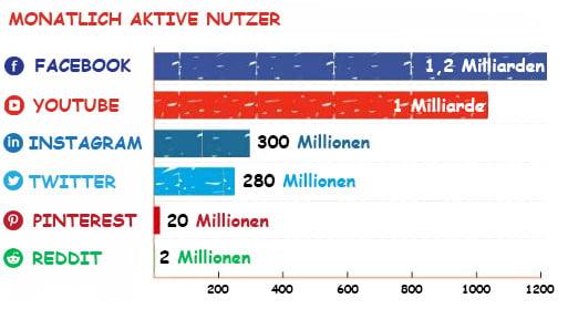 Nutzerstatistiken der größten sozialen netzwerke